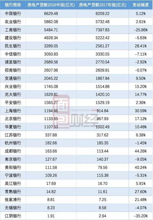 从对房地产行业贷款总额排名看,国有大行与股份行包揽前十位。中国银行余额高达8629.48亿,位居各银行之首。紧随其后的是农行、工行和建行。